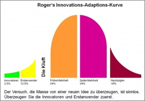 Rogers_Curve